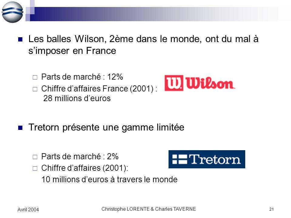 Christophe LORENTE & Charles TAVERNE 21 Avril 2004 Les balles Wilson, 2ème dans le monde, ont du mal à simposer en France Parts de marché : 12% Chiffr