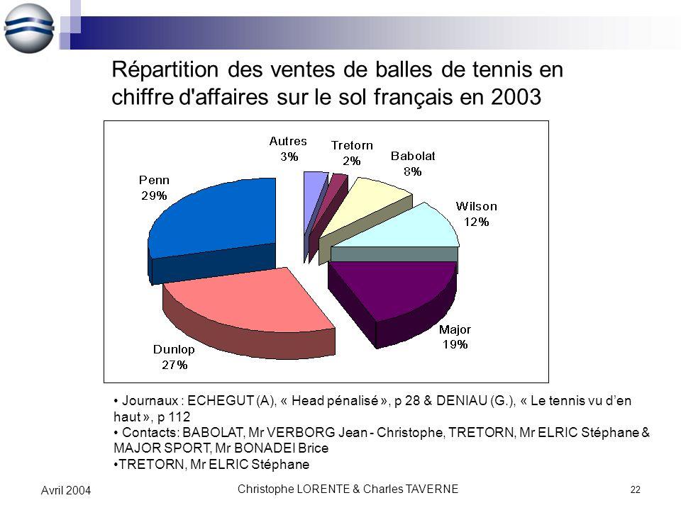Christophe LORENTE & Charles TAVERNE 22 Avril 2004 Journaux : ECHEGUT (A), « Head pénalisé », p 28 & DENIAU (G.), « Le tennis vu den haut », p 112 Con