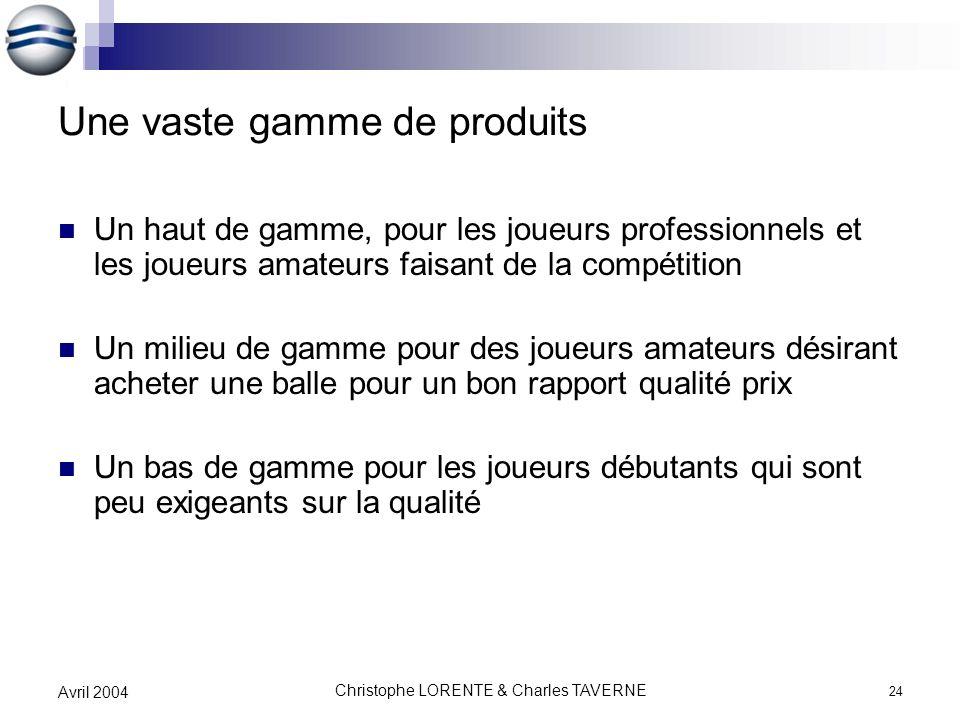 Christophe LORENTE & Charles TAVERNE 24 Avril 2004 Une vaste gamme de produits Un haut de gamme, pour les joueurs professionnels et les joueurs amateu