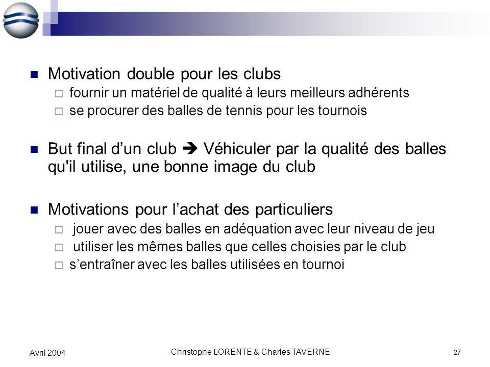 Christophe LORENTE & Charles TAVERNE 27 Avril 2004 Motivation double pour les clubs fournir un matériel de qualité à leurs meilleurs adhérents se proc