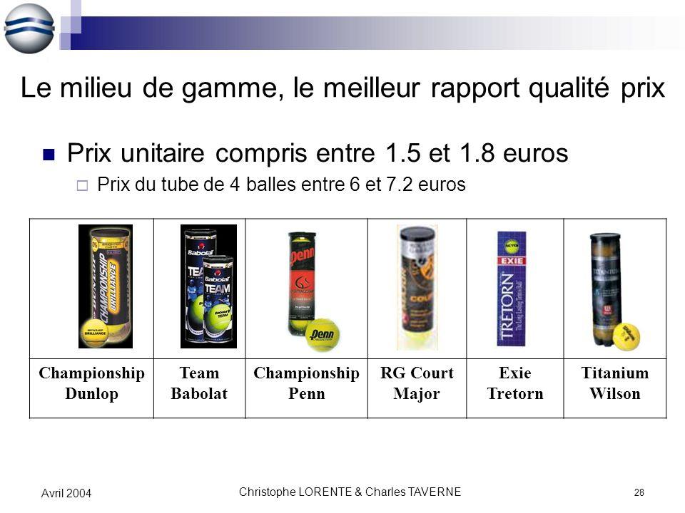Christophe LORENTE & Charles TAVERNE 28 Avril 2004 Le milieu de gamme, le meilleur rapport qualité prix Prix unitaire compris entre 1.5 et 1.8 euros P