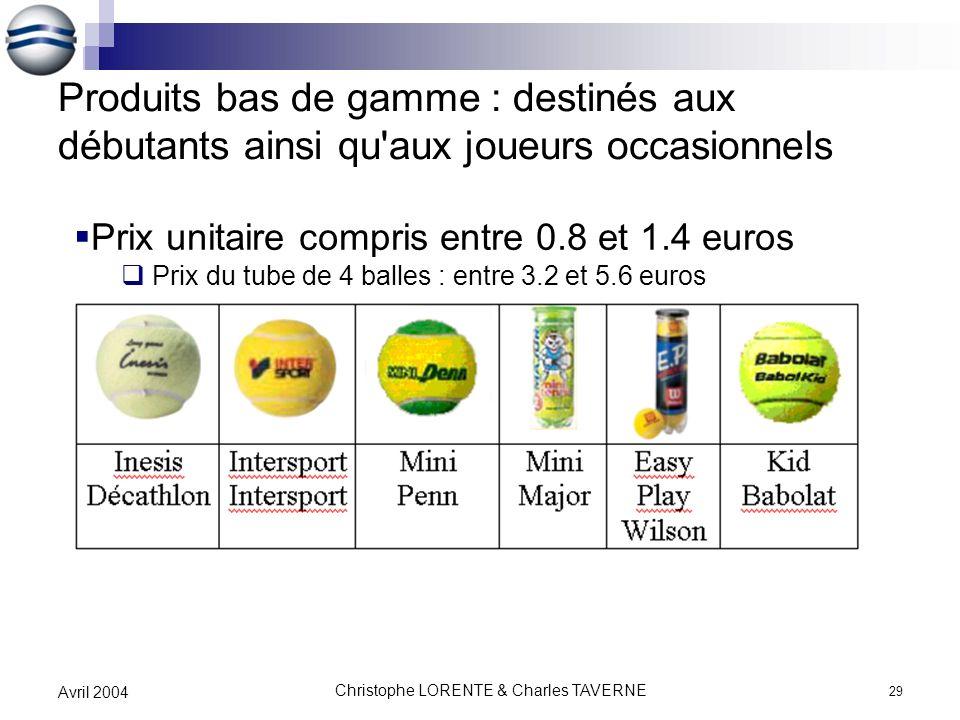 Christophe LORENTE & Charles TAVERNE 29 Avril 2004 Produits bas de gamme : destinés aux débutants ainsi qu'aux joueurs occasionnels Prix unitaire comp