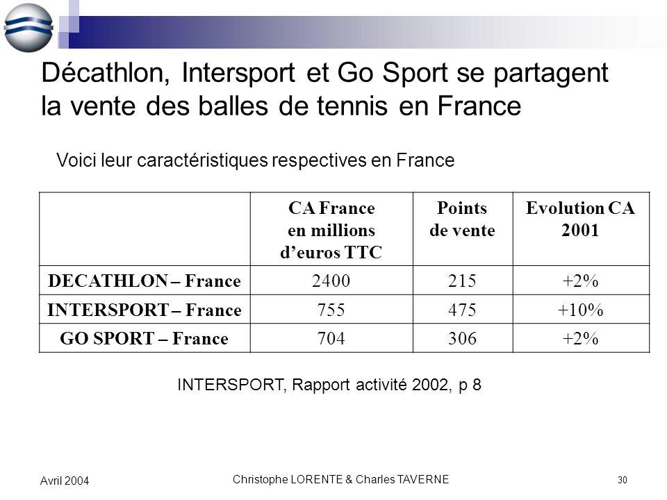 Christophe LORENTE & Charles TAVERNE 30 Avril 2004 Décathlon, Intersport et Go Sport se partagent la vente des balles de tennis en France CA France en