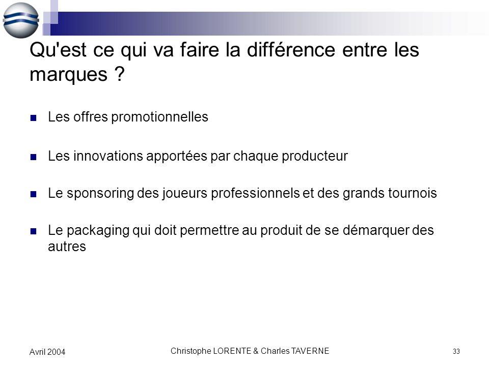 Christophe LORENTE & Charles TAVERNE 33 Avril 2004 Qu'est ce qui va faire la différence entre les marques ? Les offres promotionnelles Les innovations
