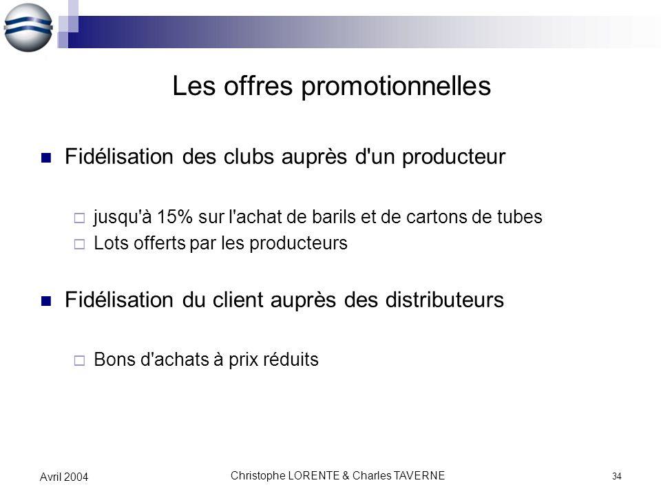 Christophe LORENTE & Charles TAVERNE 34 Avril 2004 Les offres promotionnelles Fidélisation des clubs auprès d'un producteur jusqu'à 15% sur l'achat de