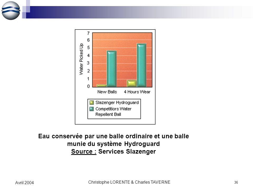 Christophe LORENTE & Charles TAVERNE 36 Avril 2004 Eau conservée par une balle ordinaire et une balle munie du système Hydroguard Source : Services Sl
