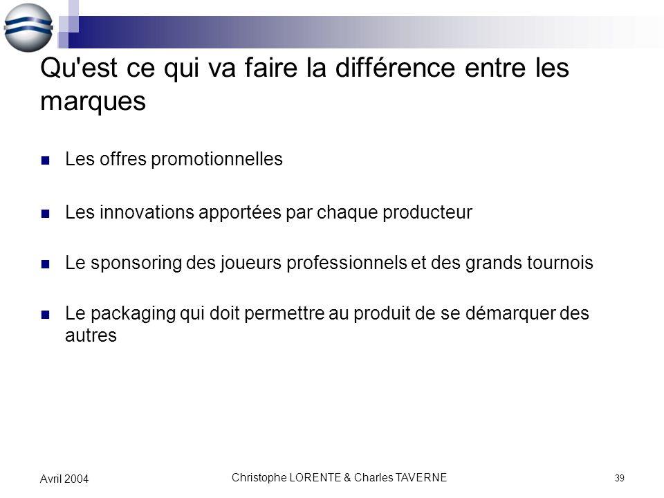 Christophe LORENTE & Charles TAVERNE 39 Avril 2004 Qu'est ce qui va faire la différence entre les marques Les offres promotionnelles Les innovations a