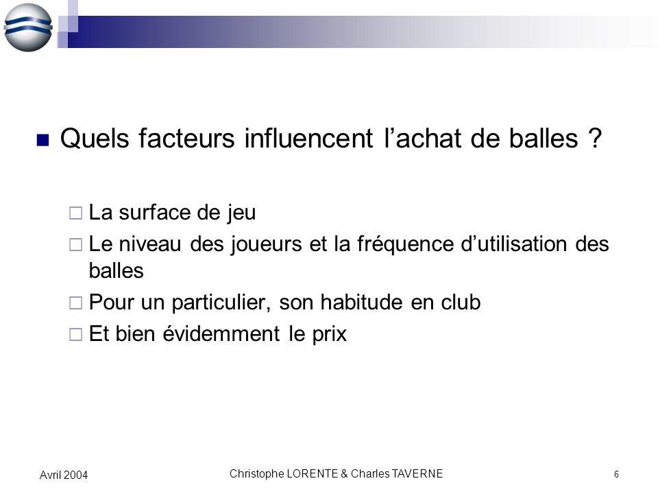 Christophe LORENTE & Charles TAVERNE 6 Avril 2004 Quels facteurs influencent lachat de balles ? La surface de jeu Le niveau des joueurs et la fréquenc