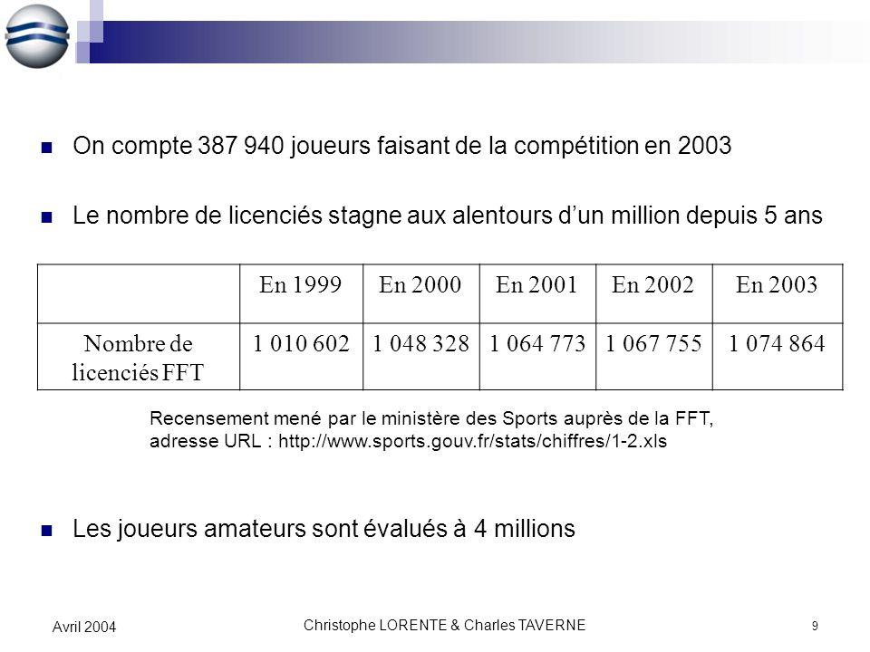 Christophe LORENTE & Charles TAVERNE 9 Avril 2004 On compte 387 940 joueurs faisant de la compétition en 2003 Le nombre de licenciés stagne aux alento