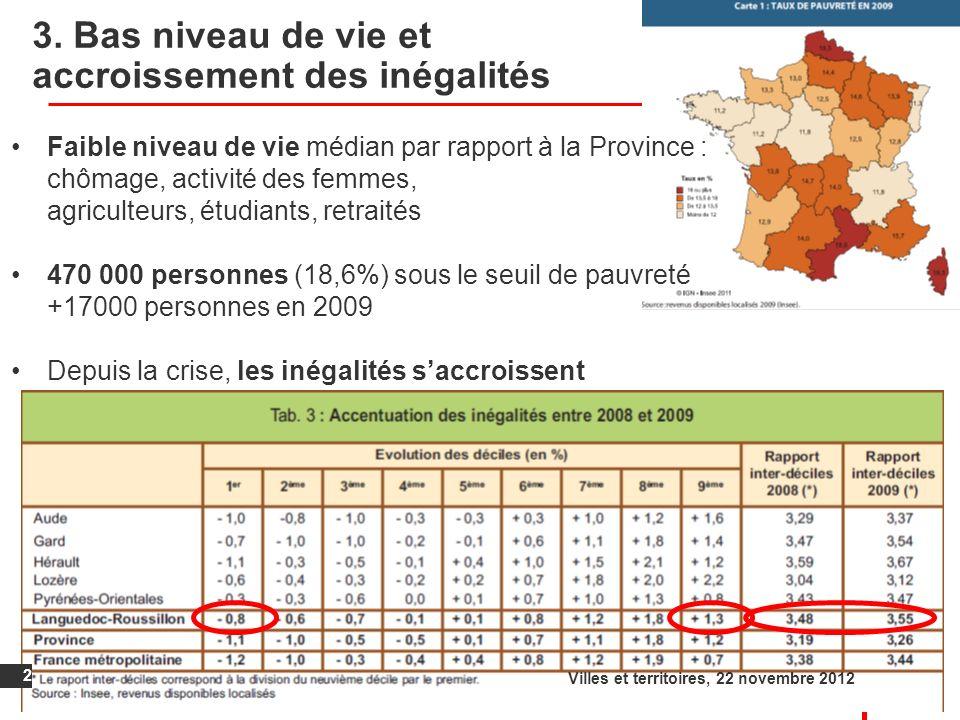 3. Bas niveau de vie et accroissement des inégalités 2 Villes et territoires, 22 novembre 2012 Faible niveau de vie médian par rapport à la Province :