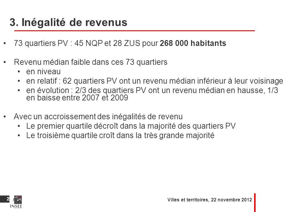 3. Inégalité de revenus 73 quartiers PV : 45 NQP et 28 ZUS pour 268 000 habitants Revenu médian faible dans ces 73 quartiers en niveau en relatif : 62