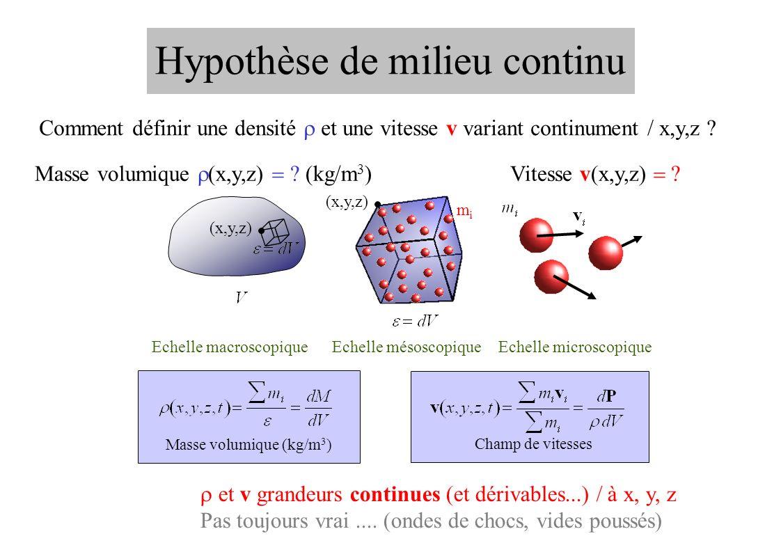 Echelle mésoscopique (x,y,z) Hypothèse de milieu continu Echelle macroscopique Echelle microscopique Masse volumique (kg/m 3 ) Champ de vitesses et v grandeurs continues (et dérivables...) / à x, y, z Pas toujours vrai....