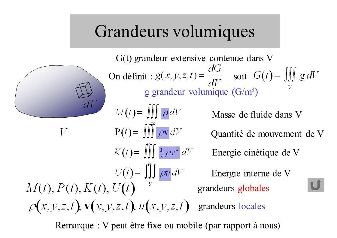 Grandeurs volumiques Remarque : V peut être fixe ou mobile (par rapport à nous) grandeurs globales grandeurs locales G(t) grandeur extensive contenue dans V On définit : soit g grandeur volumique (G/m 3 ) Masse de fluide dans V Quantité de mouvement de V Energie cinétique de V Energie interne de V