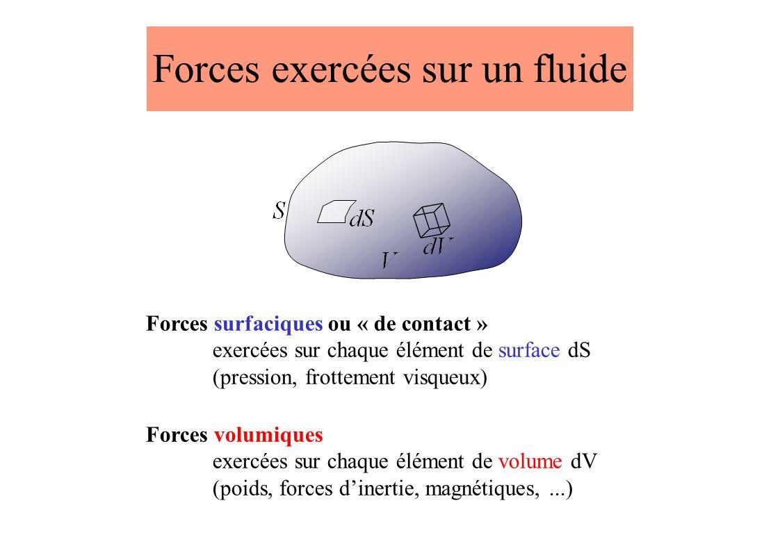 Forces exercées sur un fluide Forces volumiques exercées sur chaque élément de volume dV (poids, forces dinertie, magnétiques,...) Forces surfaciques ou « de contact » exercées sur chaque élément de surface dS (pression, frottement visqueux)