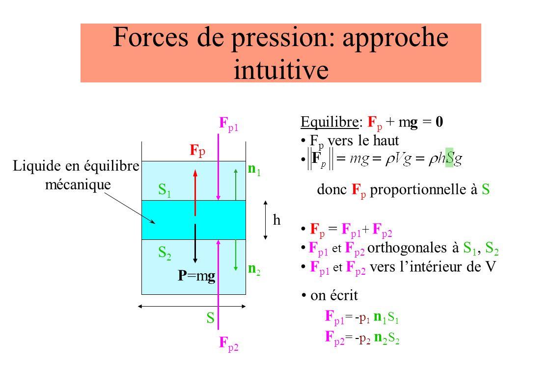 Forces de pression: approche intuitive S F p1 F p2 F p = F p1 + F p2 F p1 et F p2 orthogonales à S 1, S 2 F p1 et F p2 vers lintérieur de V S2S2 S1S1 h Liquide en équilibre mécanique P=mg Equilibre: F p + mg = 0 F p vers le haut FpFp donc F p proportionnelle à S n1n1 n2n2 on écrit F p1 = -p 1 n 1 S 1 F p2 = -p 2 n 2 S 2