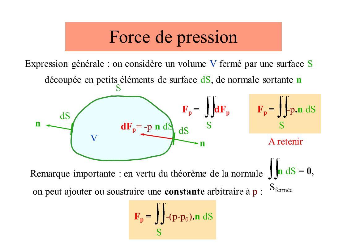 V S Expression générale : on considère un volume V fermé par une surface S Force de pression dF p = -p n dS S fermée n dS = 0, Remarque importante : en vertu du théorème de la normale on peut ajouter ou soustraire une constante arbitraire à p : S F p = -(p-p 0 ).n dS S dF p Fp =Fp = n dS n découpée en petits éléments de surface dS, de normale sortante n Fp =Fp = S -p.n dS A retenir