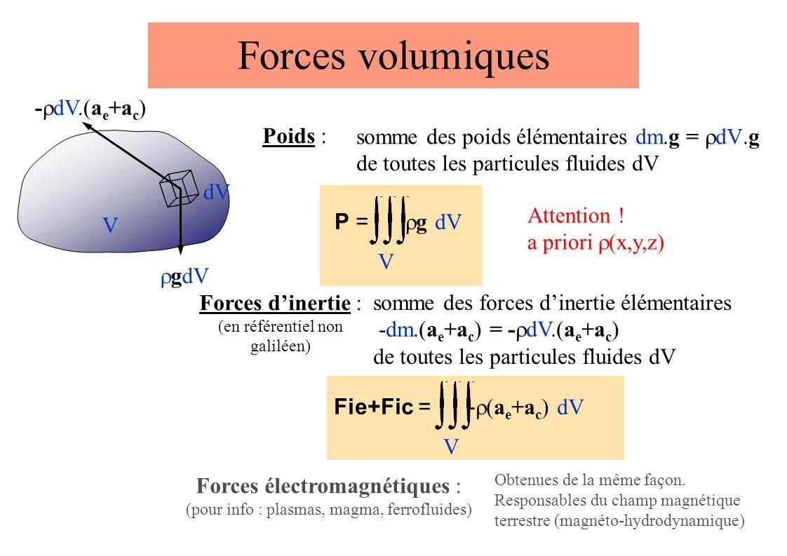 Forces volumiques Poids : V P = g dV V V Fie+Fic = - (a e +a c ) dV Forces électromagnétiques : (pour info : plasmas, magma, ferrofluides) Obtenues de la même façon.
