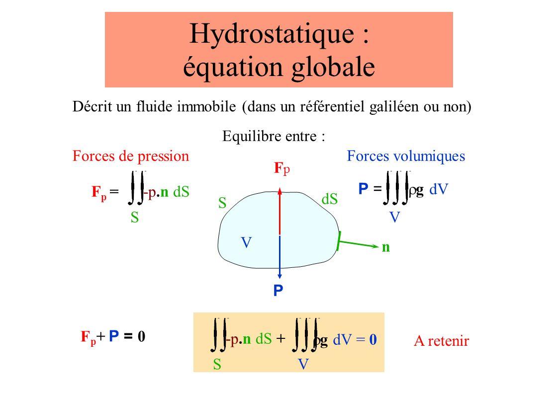 Hydrostatique : équation globale Décrit un fluide immobile (dans un référentiel galiléen ou non) Equilibre entre : V S dS n Forces volumiques V P = g dV P Forces de pression Fp =Fp = S -p.n dS FpFp S -p.n dS + V g dV = 0 A retenir F p + P = 0