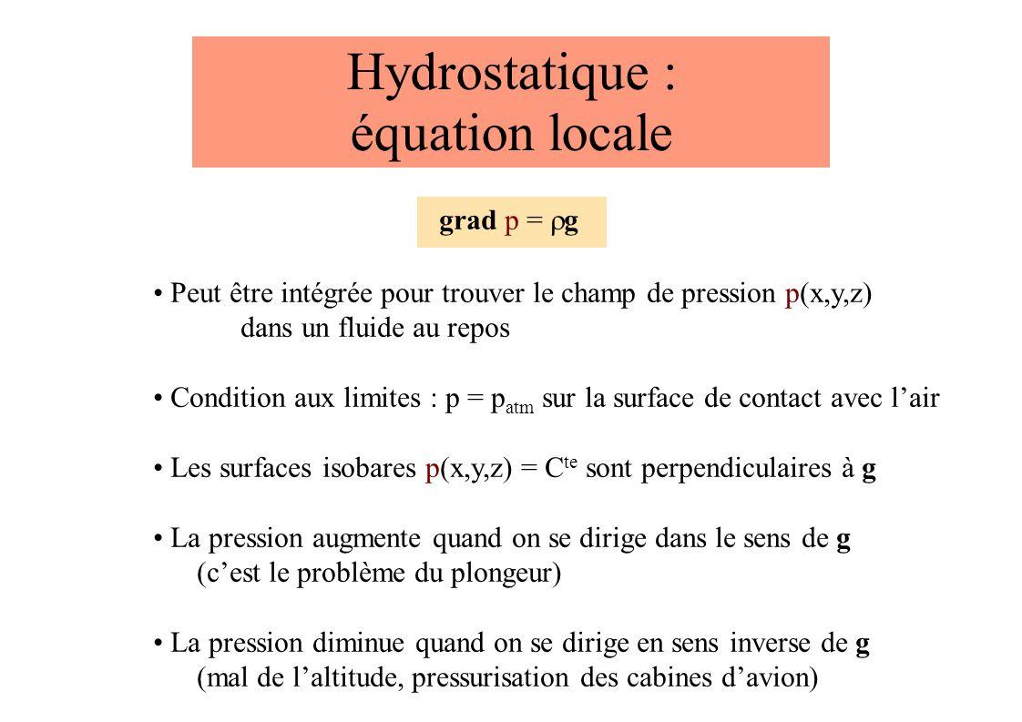 Hydrostatique : équation locale grad p = g Peut être intégrée pour trouver le champ de pression p(x,y,z) dans un fluide au repos Condition aux limites : p = p atm sur la surface de contact avec lair Les surfaces isobares p(x,y,z) = C te sont perpendiculaires à g La pression augmente quand on se dirige dans le sens de g (cest le problème du plongeur) La pression diminue quand on se dirige en sens inverse de g (mal de laltitude, pressurisation des cabines davion)