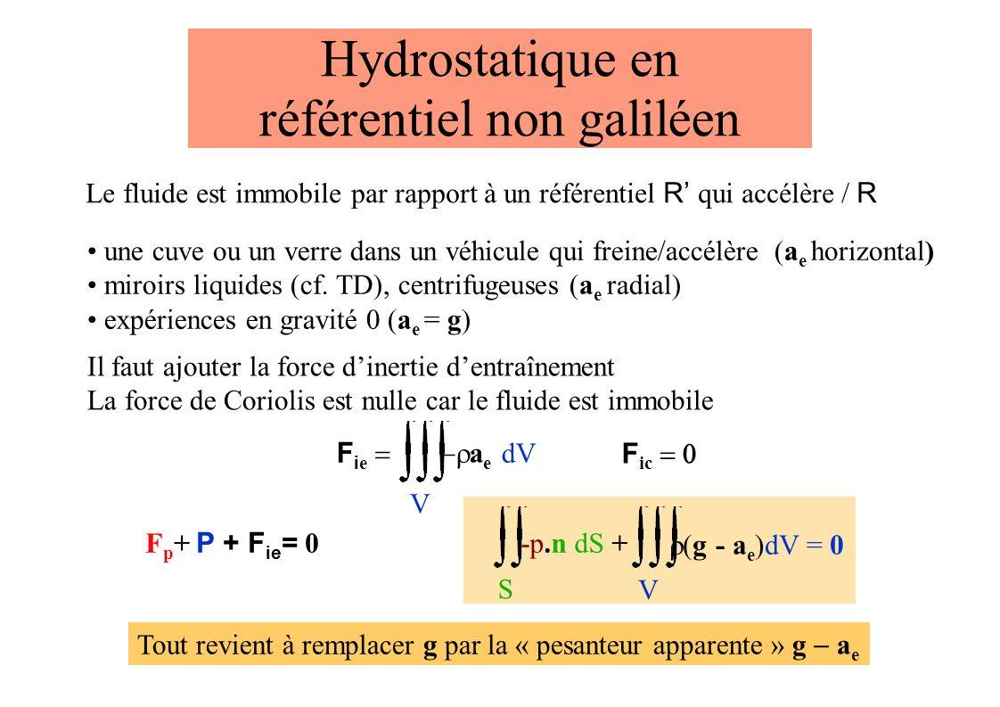 Hydrostatique en référentiel non galiléen Le fluide est immobile par rapport à un référentiel R qui accélère / R une cuve ou un verre dans un véhicule qui freine/accélère (a e horizontal) miroirs liquides (cf.