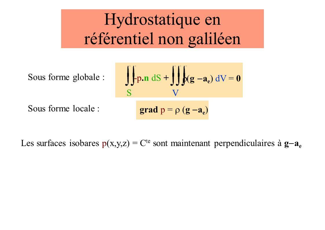 Hydrostatique en référentiel non galiléen Sous forme locale : grad p = g a e ) Les surfaces isobares p(x,y,z) = C te sont maintenant perpendiculaires à g a e S -p.n dS + g a e ) dV = 0 V Sous forme globale :