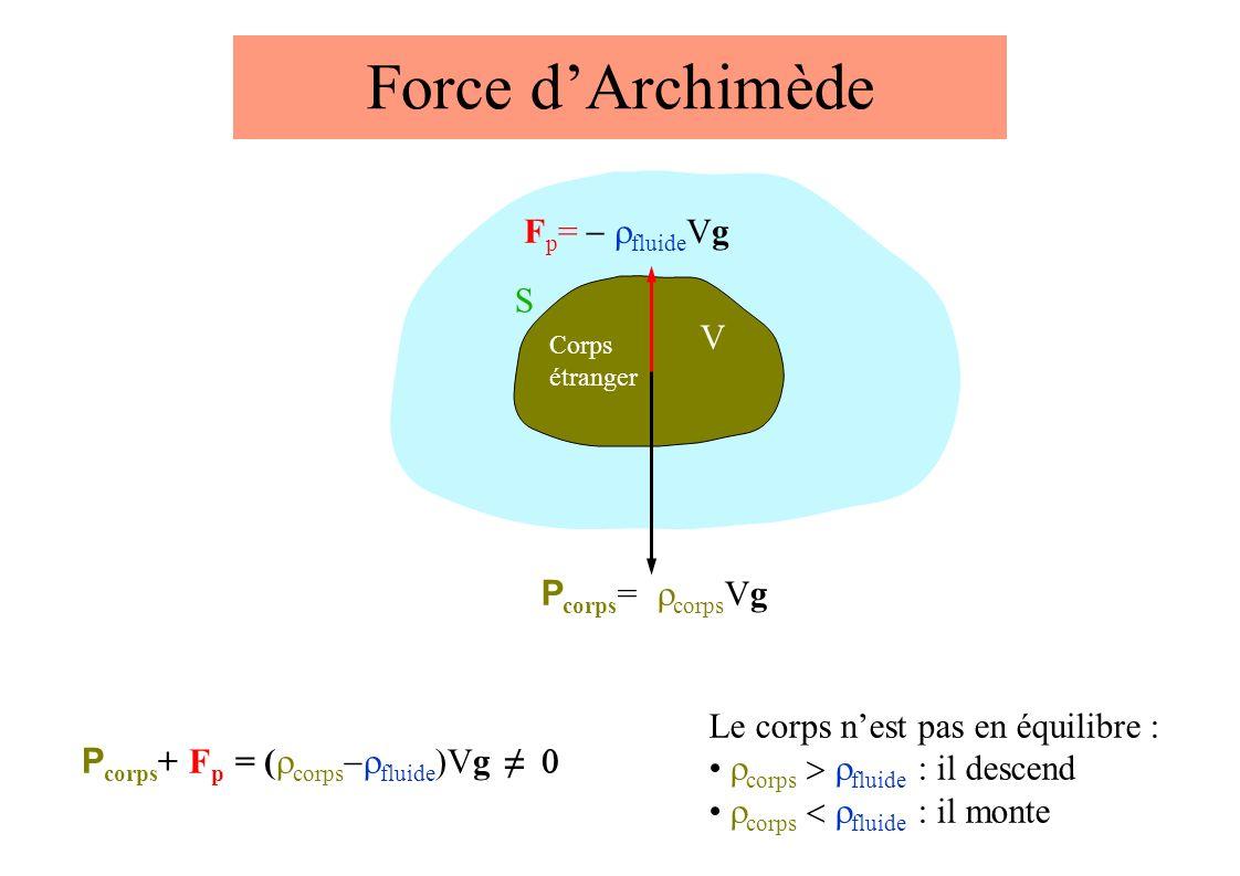V S Corps étranger Force dArchimède F p = fluide Vg P corps = corps Vg P corps + F p = ( corps fluide )Vg Le corps nest pas en équilibre : corps fluide : il descend corps fluide : il monte
