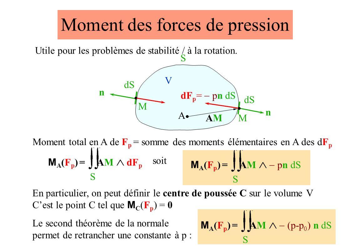 Moment des forces de pression V S A dS n M n M Utile pour les problèmes de stabilité / à la rotation.