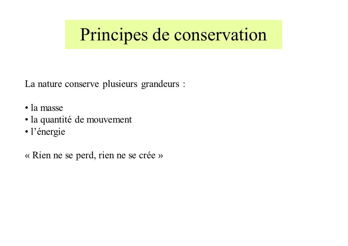Principes de conservation La nature conserve plusieurs grandeurs : la masse la quantité de mouvement lénergie « Rien ne se perd, rien ne se crée »