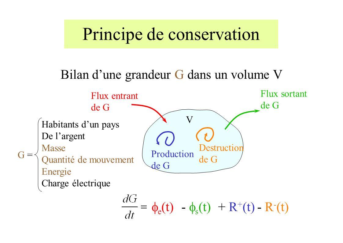 Bilan dune grandeur G dans un volume V V Principe de conservation G = Habitants dun pays De largent Masse Quantité de mouvement Energie Charge électrique Flux entrant de G e (t) Production de G + R + (t) Flux sortant de G - s (t) Destruction de G - R - (t)