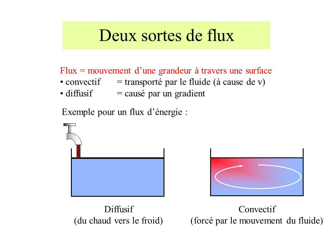 Deux sortes de flux Flux = mouvement dune grandeur à travers une surface convectif = transporté par le fluide (à cause de v) diffusif = causé par un gradient Diffusif (du chaud vers le froid) Convectif (forcé par le mouvement du fluide) Exemple pour un flux dénergie :