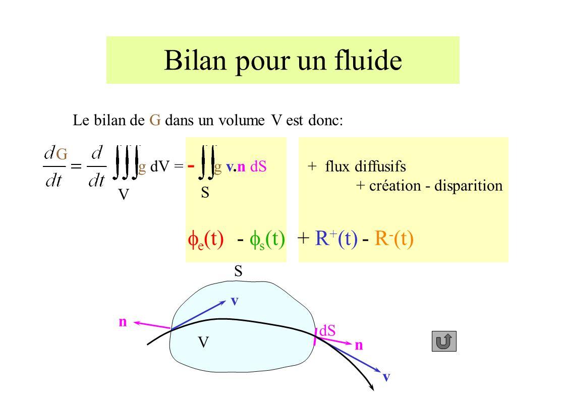 Bilan pour un fluide Le bilan de G dans un volume V est donc: V S dS n v v n G g dV V S g v.n dS = - e (t)- s (t) + flux diffusifs + création - disparition + R + (t)- R - (t)