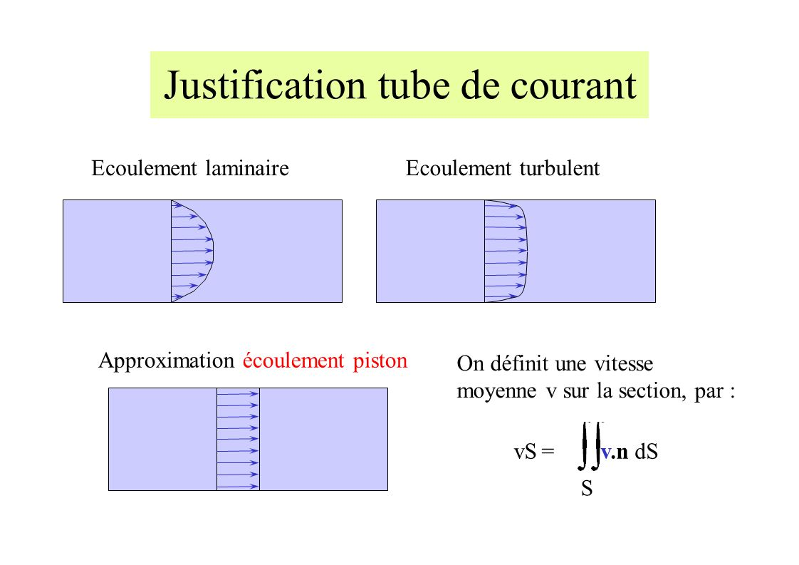 Approximation écoulement piston Justification tube de courant Ecoulement laminaireEcoulement turbulent vS = S v.n dS On définit une vitesse moyenne v sur la section, par :