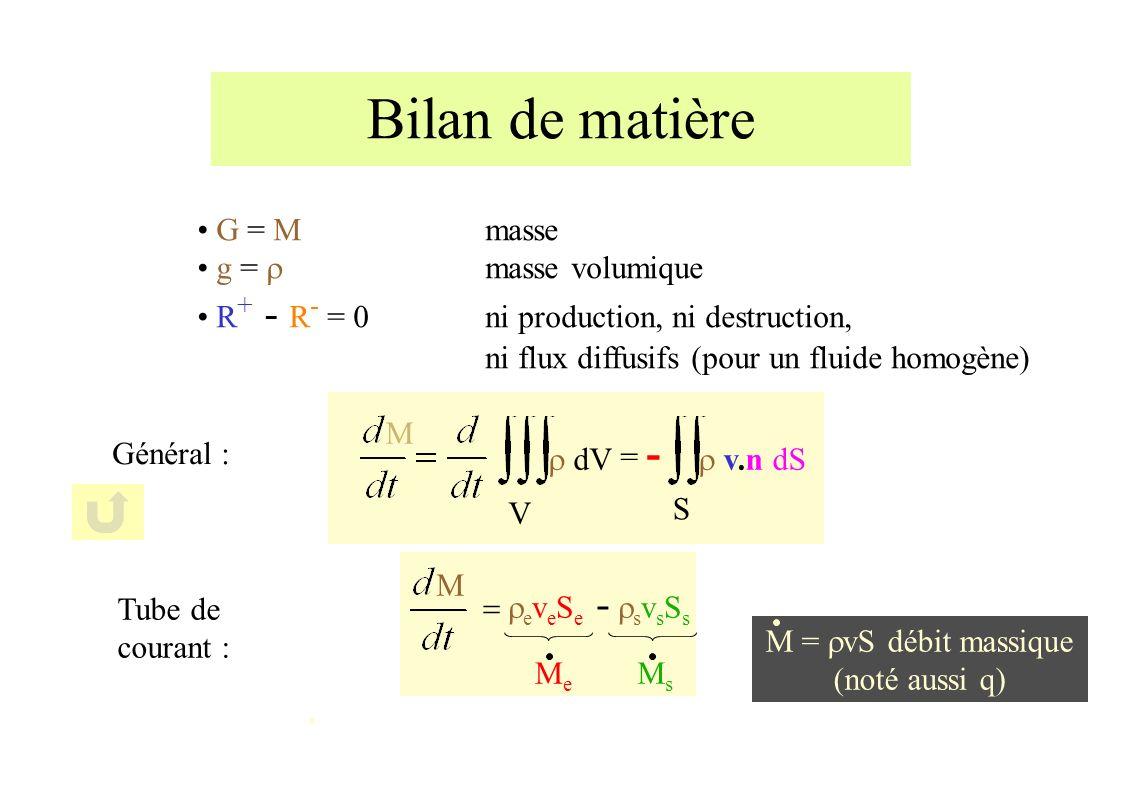 Bilan de matière G = M masse g = masse volumique R + - R - = 0ni production, ni destruction, ni flux diffusifs (pour un fluide homogène) M S v.n dS = - dV V Général : M e v e S e - s v s S s MeMe MsMs Tube de courant : M = vS débit massique (noté aussi q)