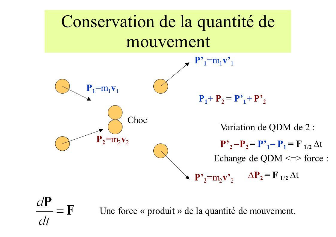 Conservation de la quantité de mouvement Choc P 1 =m 1 v 1 P 2 =m 2 v 2 P 1 =m 1 v 1 P 2 =m 2 v 2 P 1 + P 2 = P 1 + P 2 P 2 P 2 = P 1 P 1 = F 1/2 t Variation de QDM de 2 : Echange de QDM force : P 2 = F 1/2 t Une force « produit » de la quantité de mouvement.