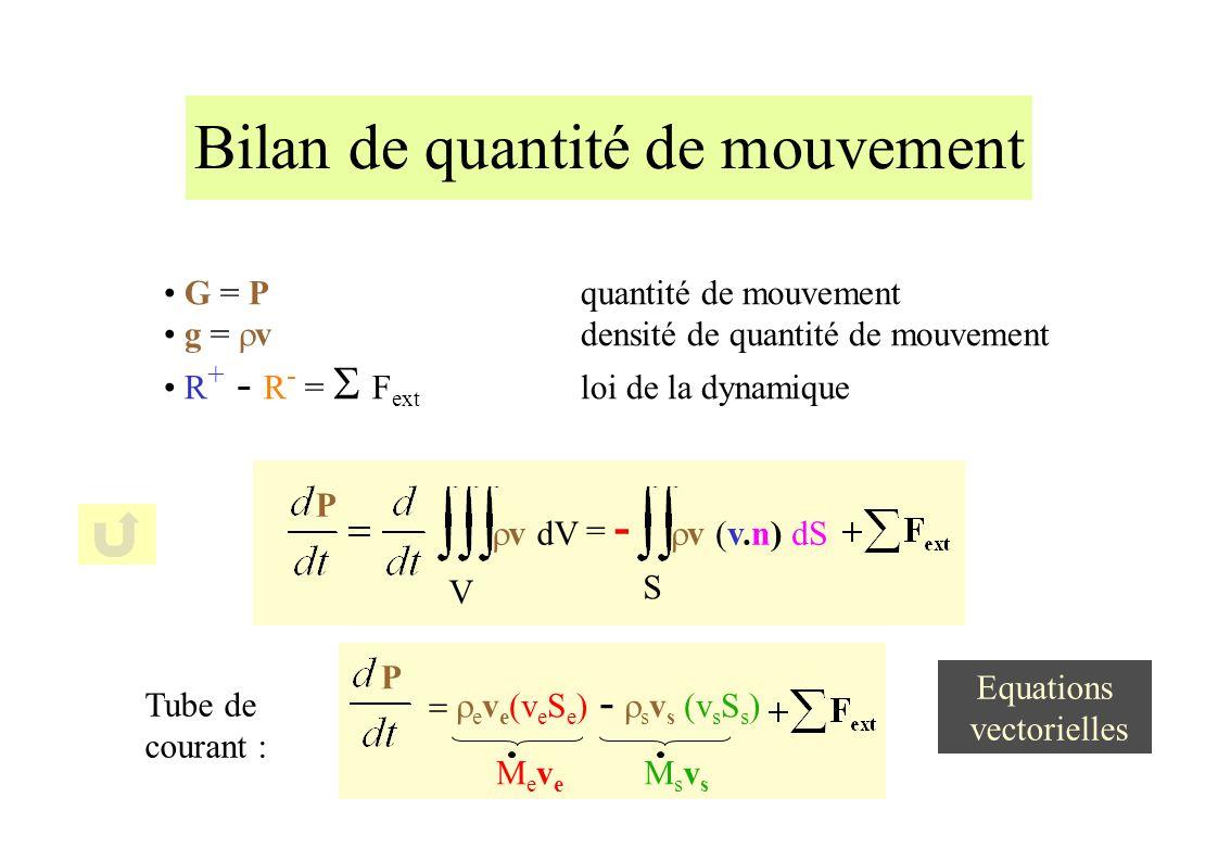 Bilan de quantité de mouvement G = Pquantité de mouvement g = vdensité de quantité de mouvement R + - R - = F ext loi de la dynamique S v (v.n) dS = - P v dV V Tube de courant : e v e (v e S e ) - s v s (v s S s ) MeveMeve MsvsMsvs P Equations vectorielles