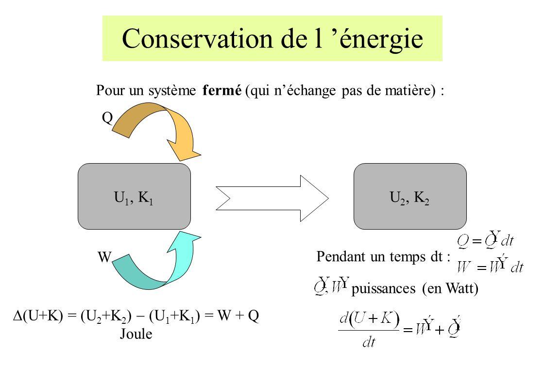 Conservation de l énergie Pour un système fermé (qui néchange pas de matière) : U 1, K 1 U 2, K 2 Q W (U+K) = (U 2 +K 2 ) (U 1 +K 1 ) = W + Q Joule Pendant un temps dt : puissances (en Watt)