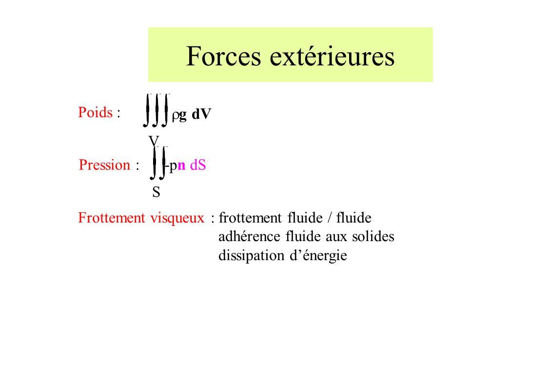 Poids : V g dV S -pn dSPression : Frottement visqueux : frottement fluide / fluide adhérence fluide aux solides dissipation dénergie Forces extérieures