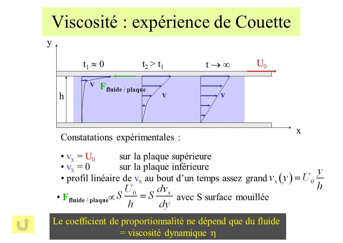 h y x Viscosité : expérience de Couette U0U0 v t 1 0 v t 2 > t 1 v t Constatations expérimentales : v x = U 0 sur la plaque supérieure v x = 0sur la plaque inférieure Le coefficient de proportionnalité ne dépend que du fluide = viscosité dynamique F fluide / plaque F fluide / plaque avec S surface mouillée profil linéaire de v x au bout dun temps assez grand