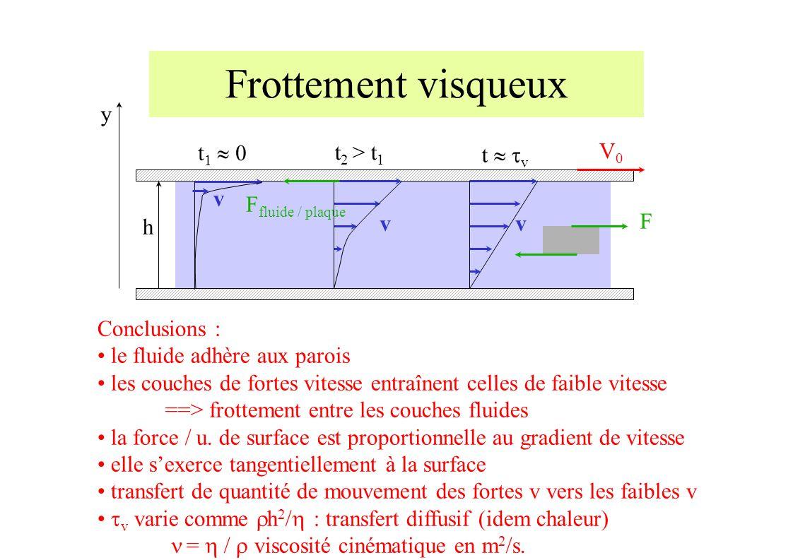Frottement visqueux v v v h V0V0 t 1 0 t 2 > t 1 t v y F fluide / plaque Conclusions : le fluide adhère aux parois les couches de fortes vitesse entraînent celles de faible vitesse ==> frottement entre les couches fluides la force / u.