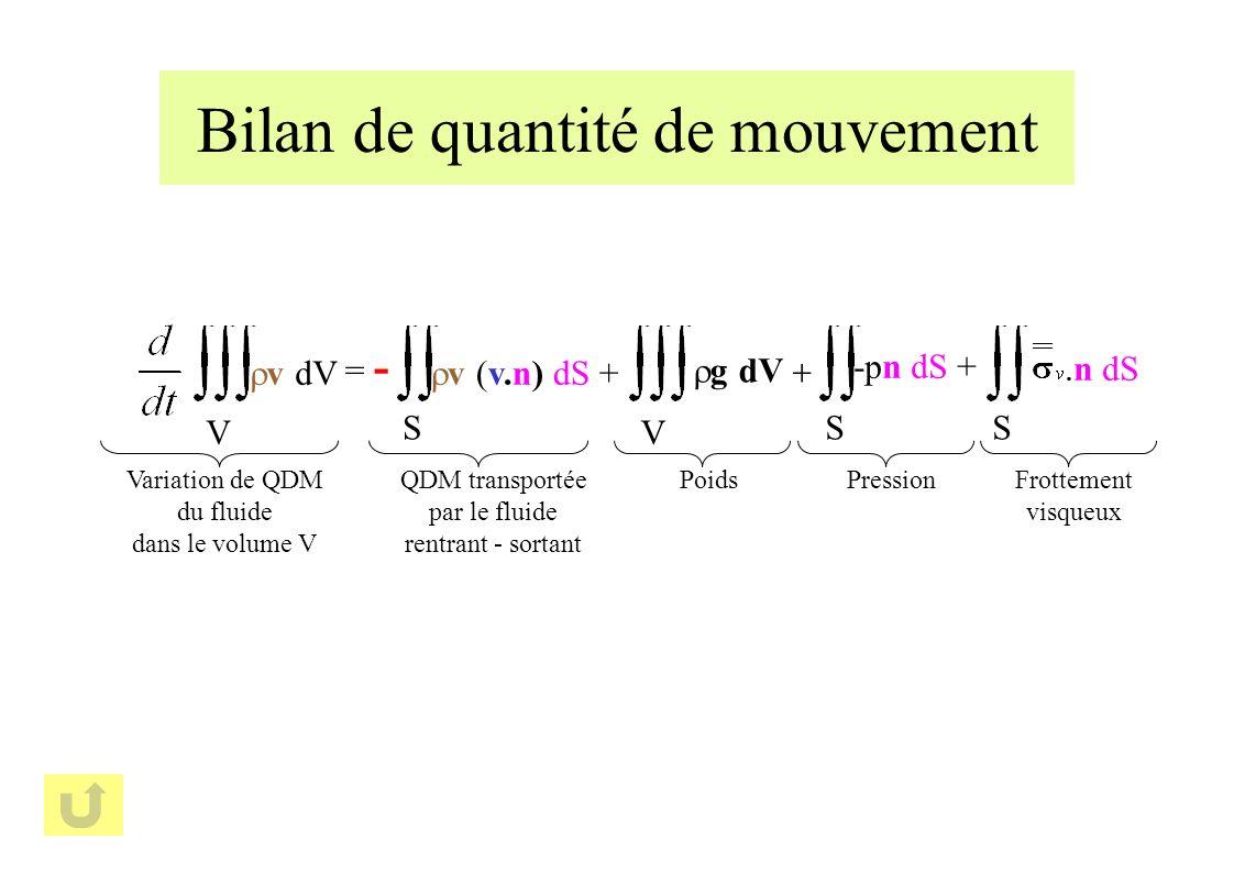 S v (v.n) dS + = - QDM transportée par le fluide rentrant - sortant v dV V Variation de QDM du fluide dans le volume V V g dV Poids S -pn dS + Pression S n dS Frottement visqueux Bilan de quantité de mouvement