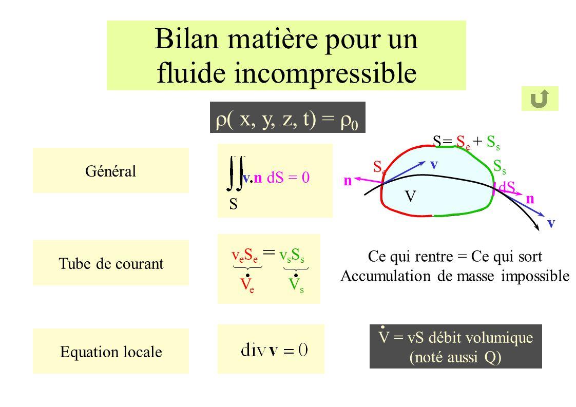 Bilan matière pour un fluide incompressible ( x, y, z, t) = Général S v.n dS = 0 Tube de courant veSe = vsSsveSe = vsSs VeVe VsVs Equation locale V = vS débit volumique (noté aussi Q) V S dS n SeSe SsSs = S e + S s v v n Ce qui rentre = Ce qui sort Accumulation de masse impossible