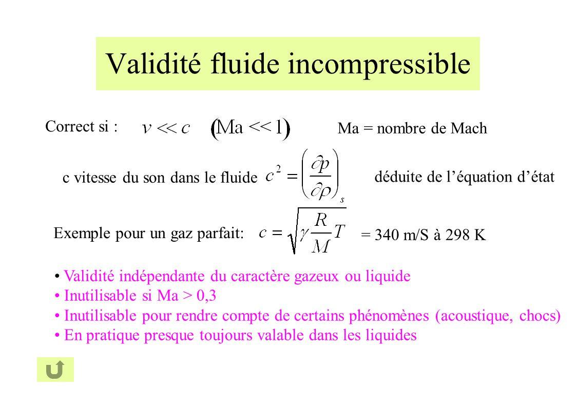 Validité fluide incompressible Correct si : c vitesse du son dans le fluide déduite de léquation détat Exemple pour un gaz parfait: = 340 m/S à 298 K Validité indépendante du caractère gazeux ou liquide Inutilisable si Ma > 0,3 Inutilisable pour rendre compte de certains phénomènes (acoustique, chocs) En pratique presque toujours valable dans les liquides Ma = nombre de Mach