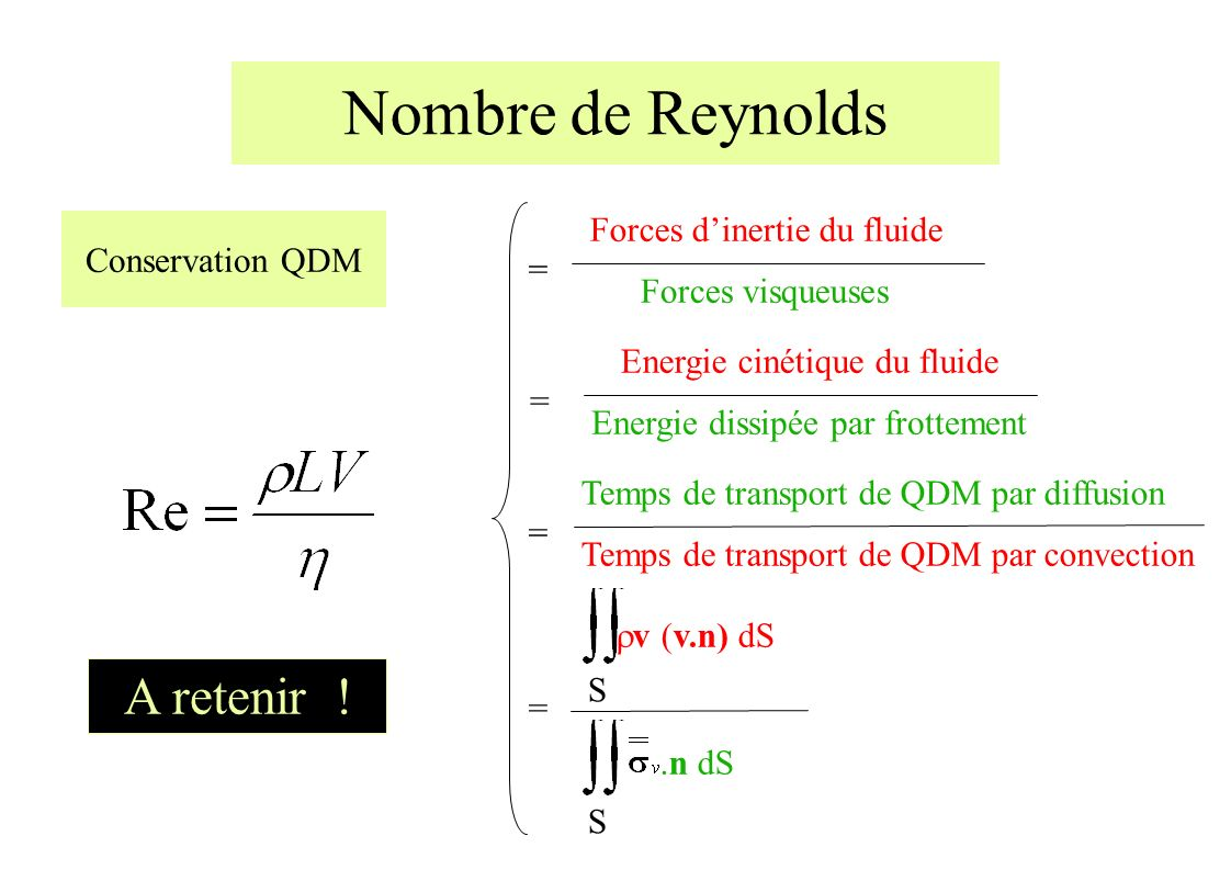 = Forces dinertie du fluide Forces visqueuses Temps de transport de QDM par diffusion Temps de transport de QDM par convection == Energie cinétique du