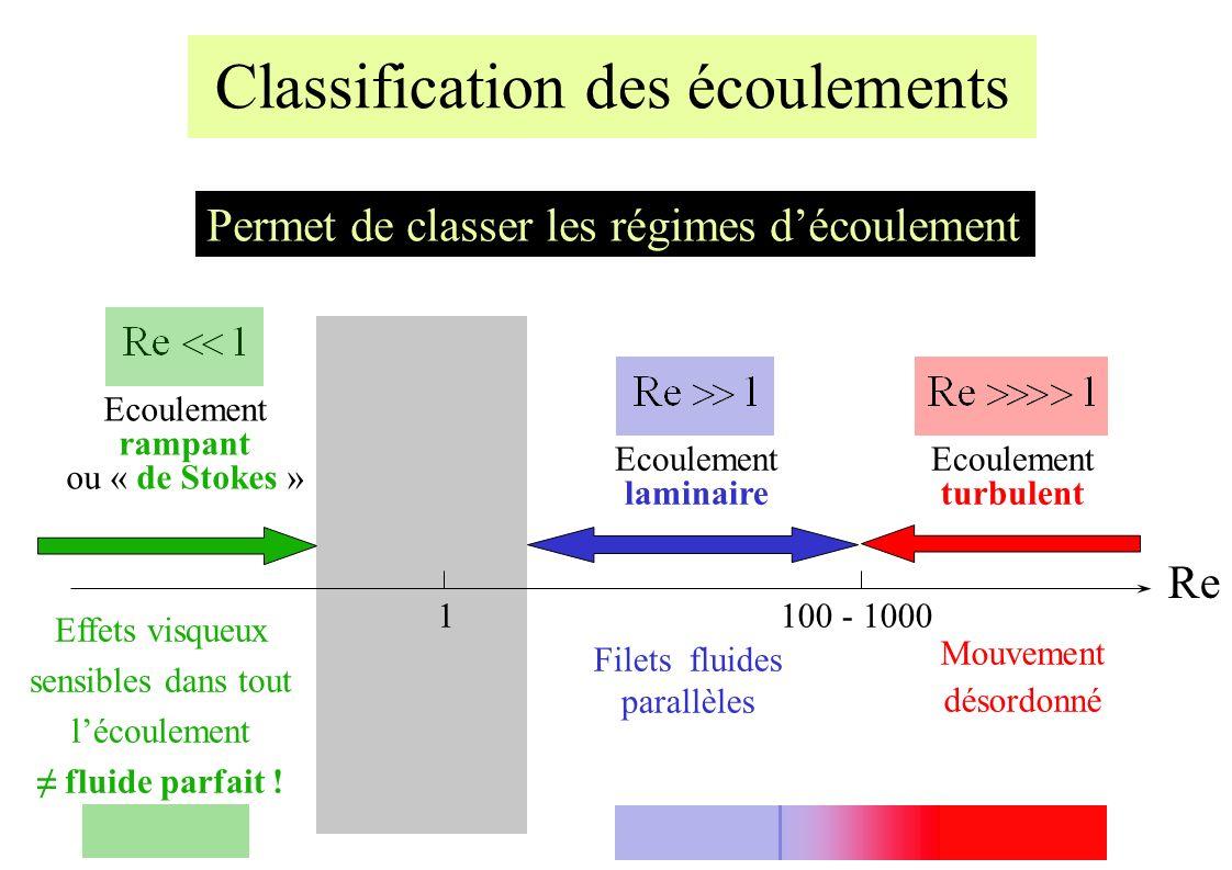 Classification des écoulements Permet de classer les régimes découlement Ecoulement rampant ou « de Stokes » Effets visqueux sensibles dans tout lécoulement fluide parfait .
