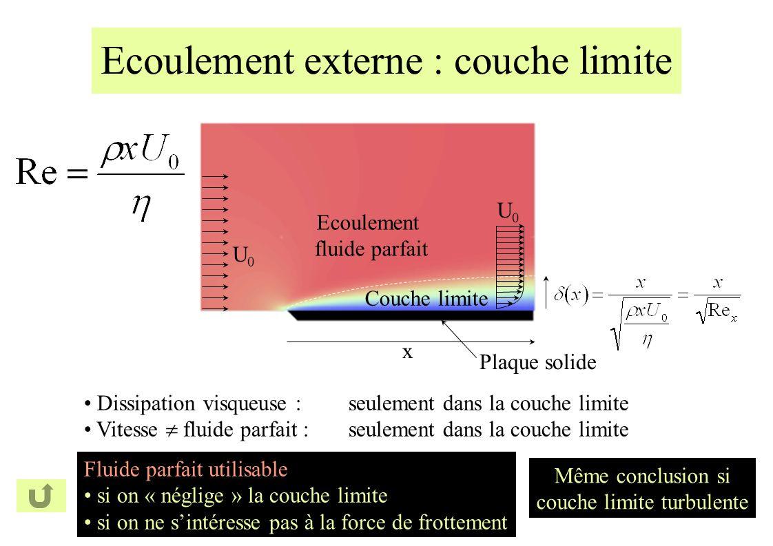 Ecoulement externe : couche limite Dissipation visqueuse :seulement dans la couche limite Vitesse fluide parfait :seulement dans la couche limite Fluide parfait utilisable si on « néglige » la couche limite si on ne sintéresse pas à la force de frottement U0U0 Plaque solide Couche limite Ecoulement fluide parfait x U0U0 Même conclusion si couche limite turbulente
