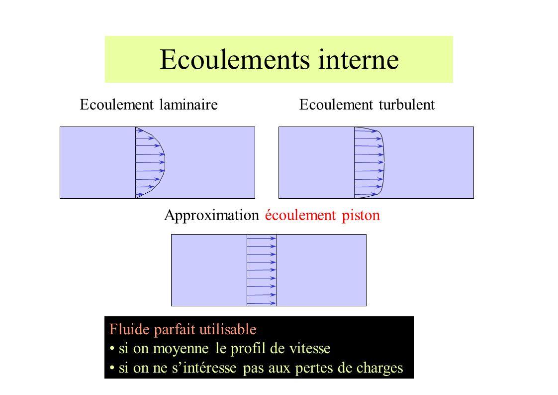 Ecoulements interne Approximation écoulement piston Ecoulement laminaireEcoulement turbulent Fluide parfait utilisable si on moyenne le profil de vitesse si on ne sintéresse pas aux pertes de charges