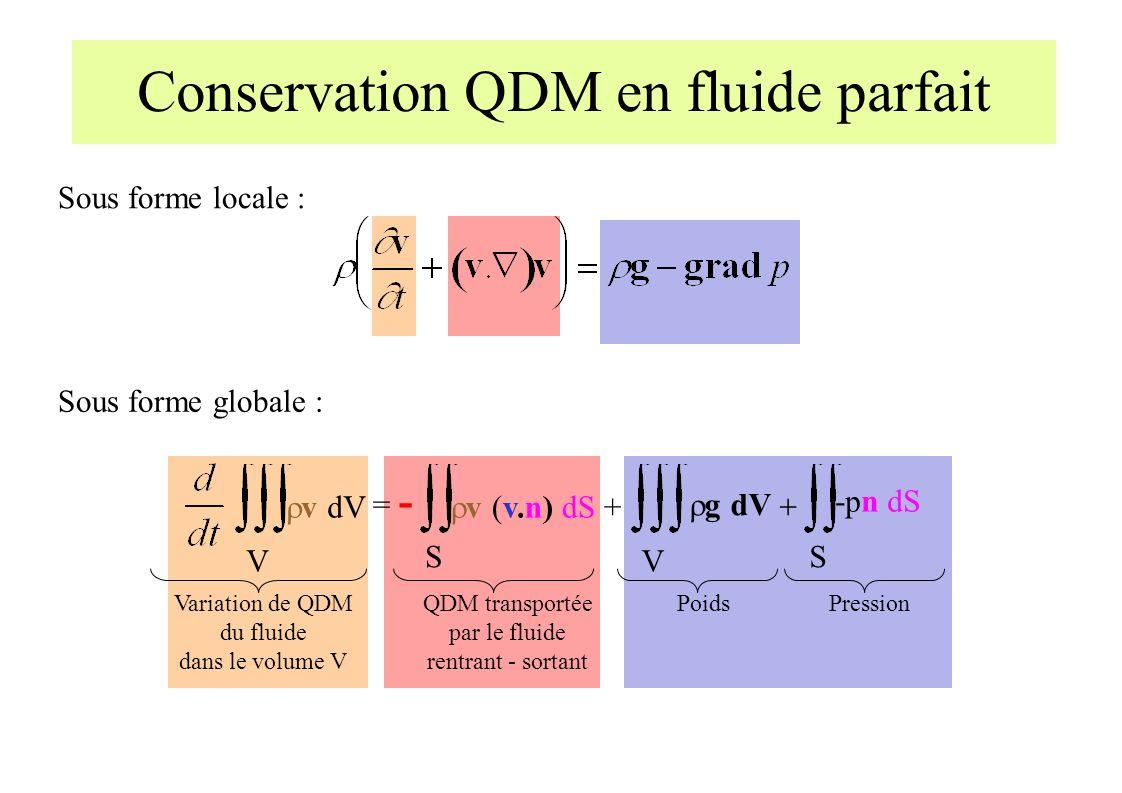 Conservation QDM en fluide parfait S v (v.n) dS + = - QDM transportée par le fluide rentrant - sortant v dV V Variation de QDM du fluide dans le volume V V g dV Poids S -pn dS Pression Sous forme locale : Sous forme globale :