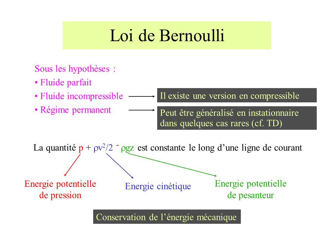 Loi de Bernoulli Sous les hypothèses : Fluide parfait Fluide incompressible Régime permanent La quantité p + v 2 /2 + gz est constante le long dune ligne de courant Energie potentielle de pression Energie cinétique Energie potentielle de pesanteur Conservation de lénergie mécanique Il existe une version en compressible Peut être généralisé en instationnaire dans quelques cas rares (cf.