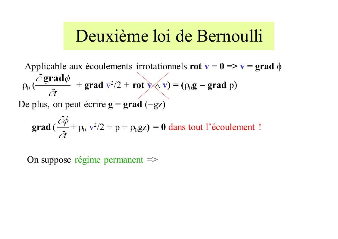 Deuxième loi de Bernoulli ( + grad v 2 /2 + rot v v) = ( g grad p) De plus, on peut écrire g = grad ( gz) Applicable aux écoulements irrotationnels rot v = 0 => v = grad On suppose régime permanent => grad ( + v 2 /2 + p + gz) = 0 dans tout lécoulement !