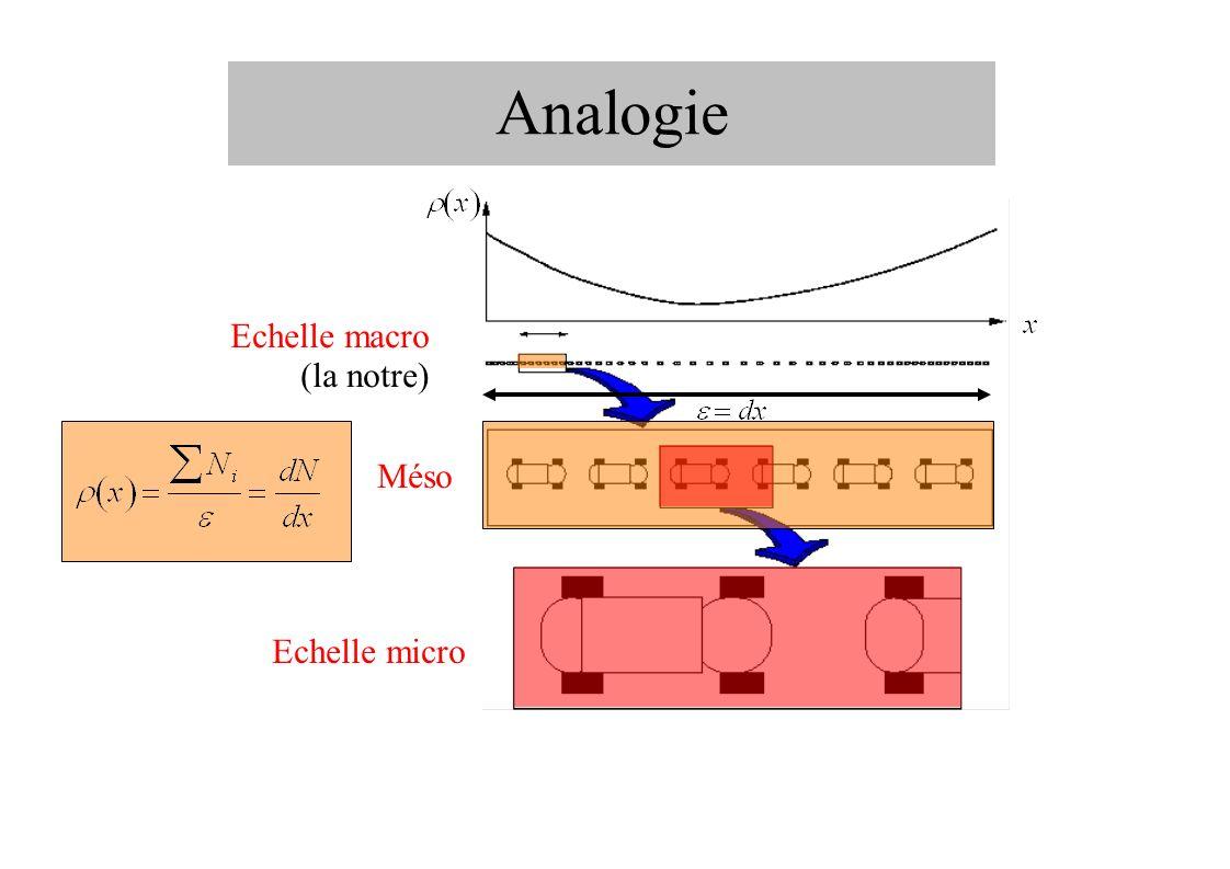 Analogie Echelle macro (la notre) Méso Echelle micro